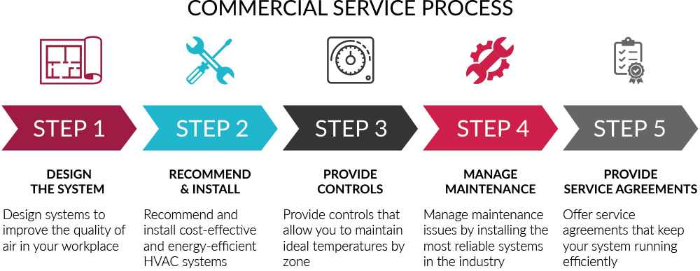 Commercial Services Process